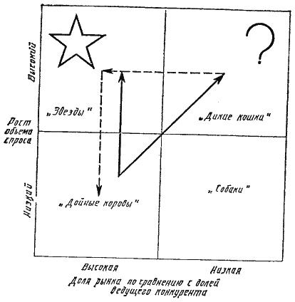 Планирование выбора стратегической
