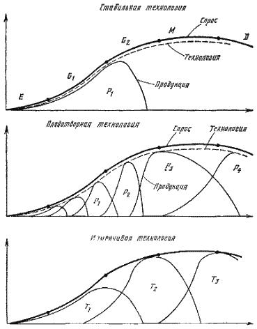 Рис 2 4 1 жизненные циклы спроса
