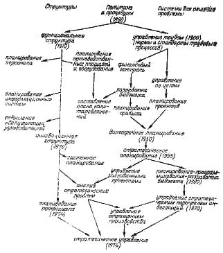 Рис 4 2 1 эволюция структур и системы