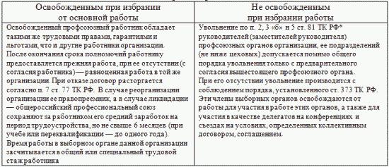 8 Гарантии и компенсации при исполнении государственных или общественных обязанностей.