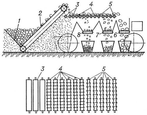 Сортировщик картофеля чертежи