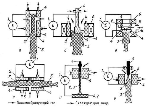 Схема дуговых плазматронов: а