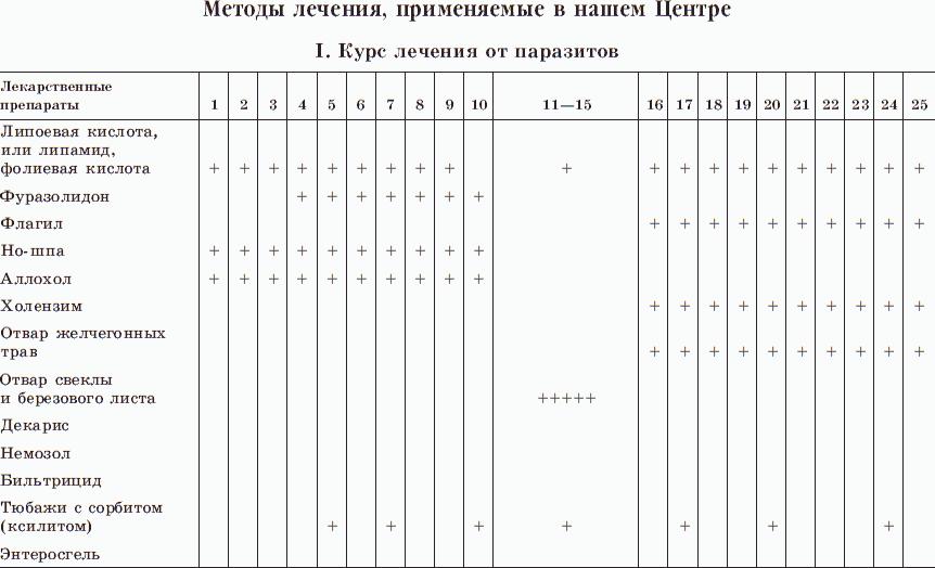 Елисеева Екатерина. Новые