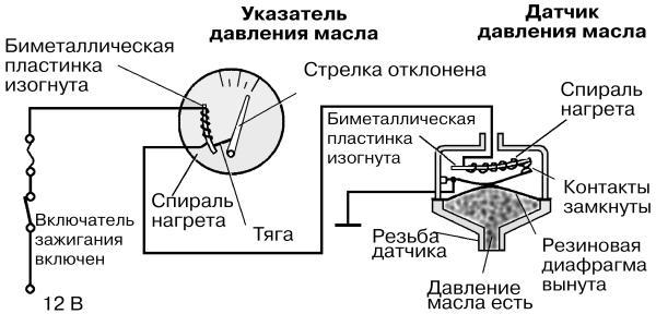 Схема измерения давления масла.