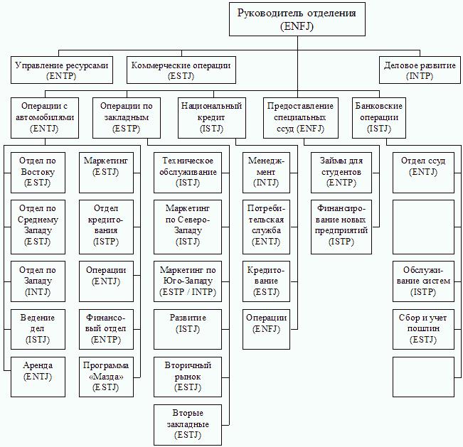Типологическая схема организации) .
