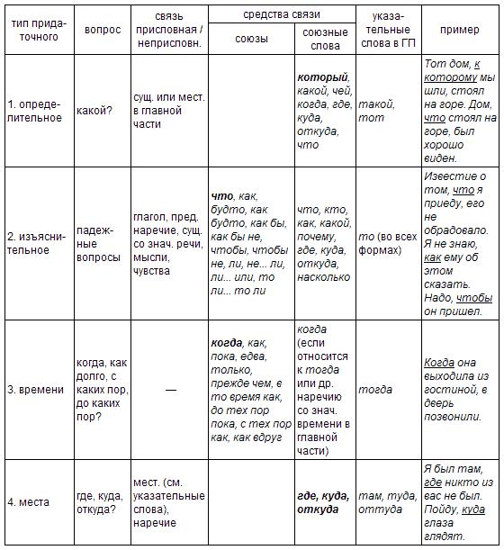 1). Представим информацию о типах придаточных предложений в виде сводной таблицы.  При перечислении средств связи...