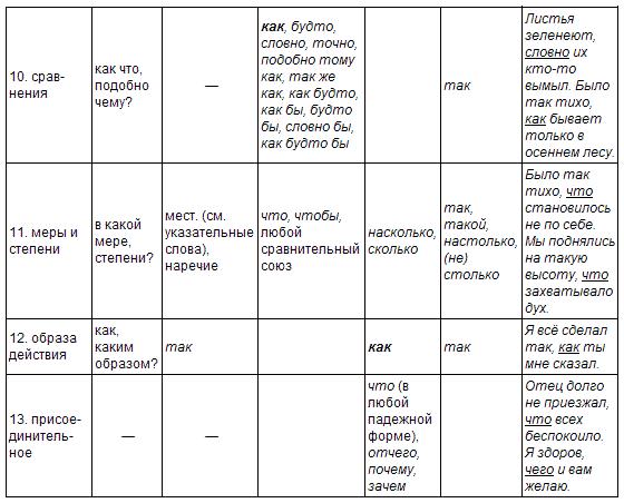 сложноподчиненного предложения по данной схеме происходило в следующей последовательности. синтаксический...