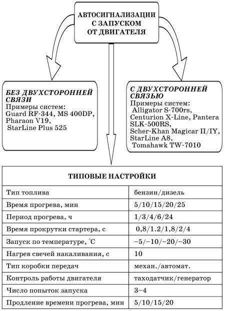 Блок-схема охранных устройств