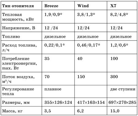 какой расход топлива у ветерка 12