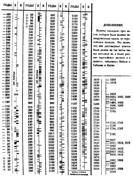 Невооруженных глазом с 1610 по 1910 годы