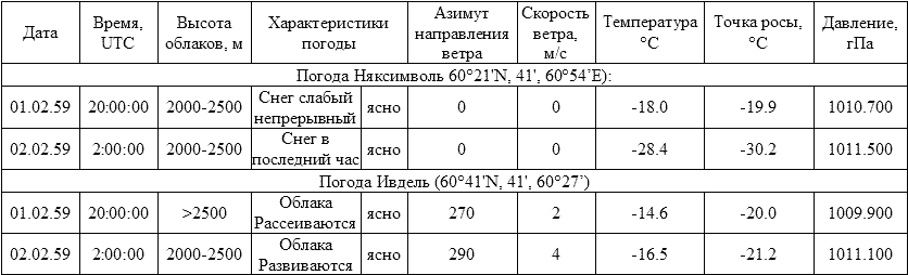 http://modernlib.ru/books/slobcov_boris/tayna_avarii_dyatlova/i_066.png