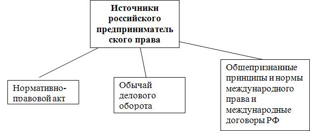 Схема 1. Источники российского предпринимательского права.