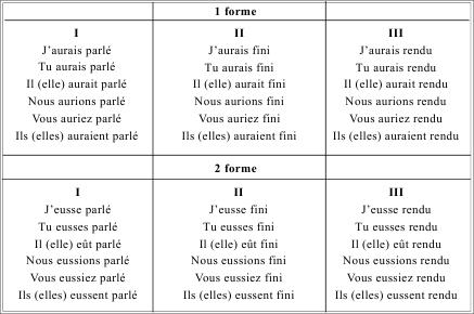 Глаголов во французском языке великое множество - тысячи, - но мы .  В таблице ниже представлена типичная схема...