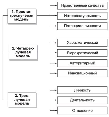 Модели структурированы на три и более лучевые схемы.  Имидж политического лидера - это представление о политике...