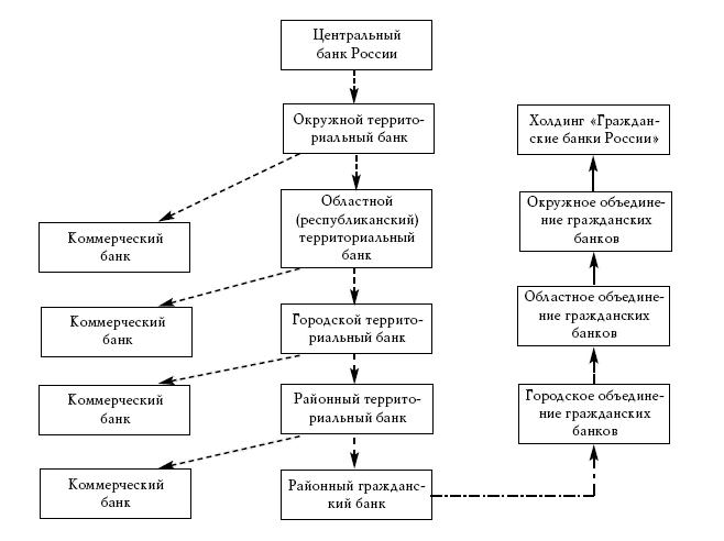 Как мы показали, банковская система России представляет собой кентавра с головой в виде многоуровневого филиального...