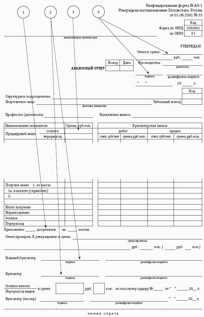 Оформление Денежных и Кассовых Документов