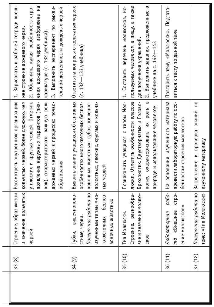 Тематическое и поурочное планирование по биологии 6 класс к учебнику н и сонина биология живой организм 6 класс...