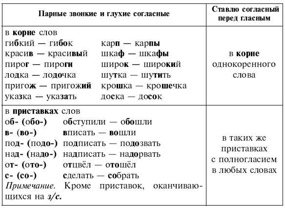 обобщающую схему-таблицу: