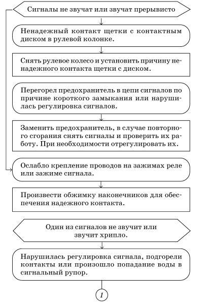 Каталог запасных частей Дрогобыч КС 3575А Мир 95