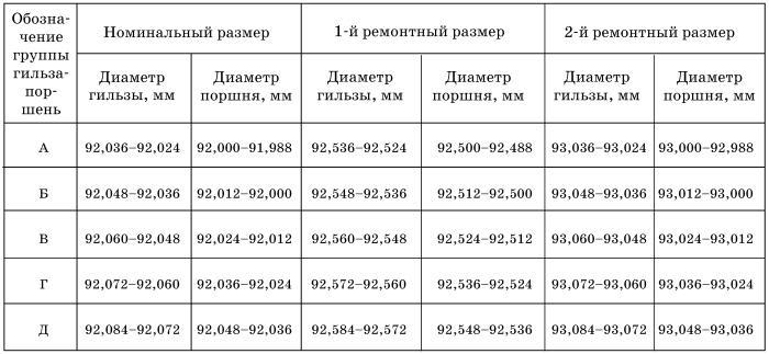 Съемники Для Выпрессовки Гильз Из Блоков Цилиндров.